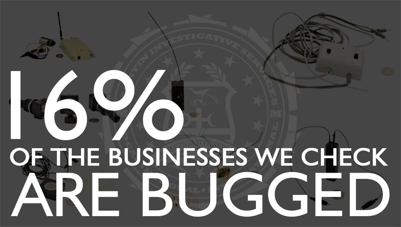 16% of the businesses we check are bugged. Martin Investigative Services. (800) 577-1080